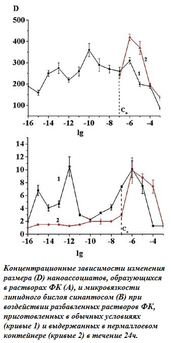 zavisimost-razm.nanoass.-i-mikrovyazkosti_2.jpg