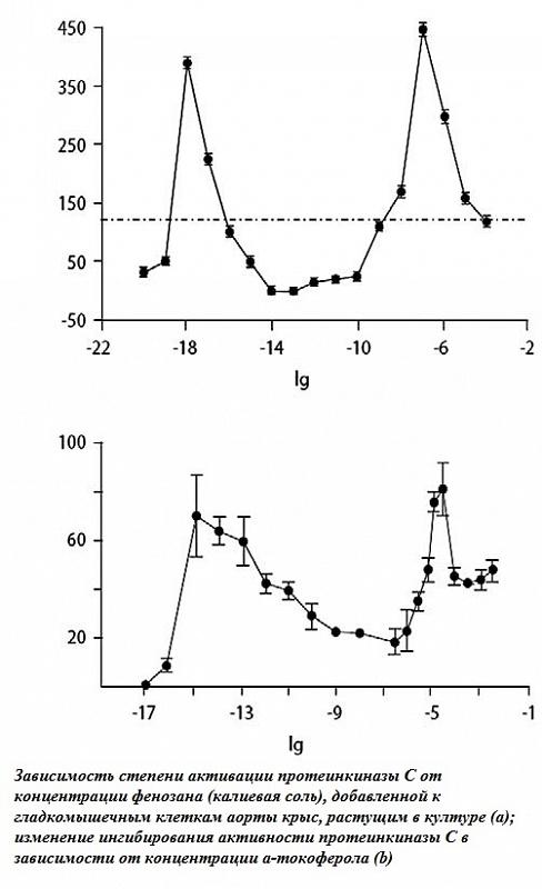 zavisimost-st.aktivatsii-proteinkinazy-ot-konts.fenozana_1.jpg